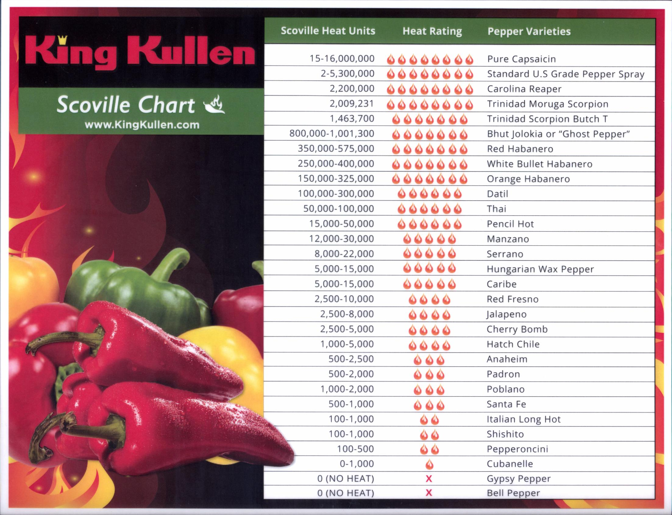Scoville Heat Scale